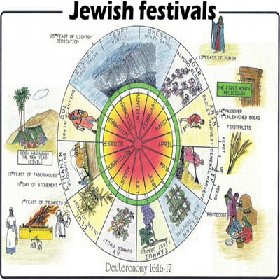 Jewish Holiday's Series with Rabbi Yosef Mizrachi