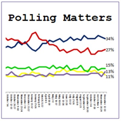 Polling Matters