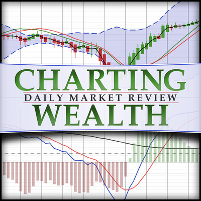 Charting Wealth's Daily Stock Trading Review: stock trading, investing, stock, stocks, stock market, technical analysis, trading, stock trading, qqq, s&p500, s&p 500, chart, stock chart