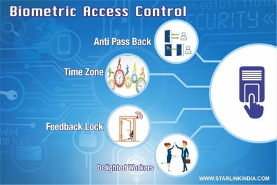 Biometric access control - Time Zone Factor